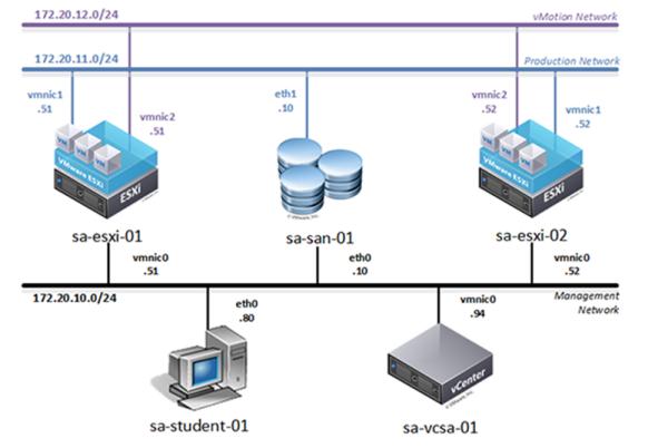 NDG NETLAB+ VMware ICM 6 5 Pod