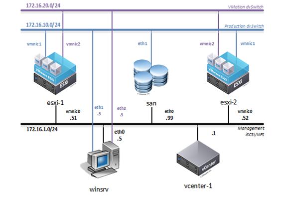 NDG NETLAB+ VMware O&S Pod