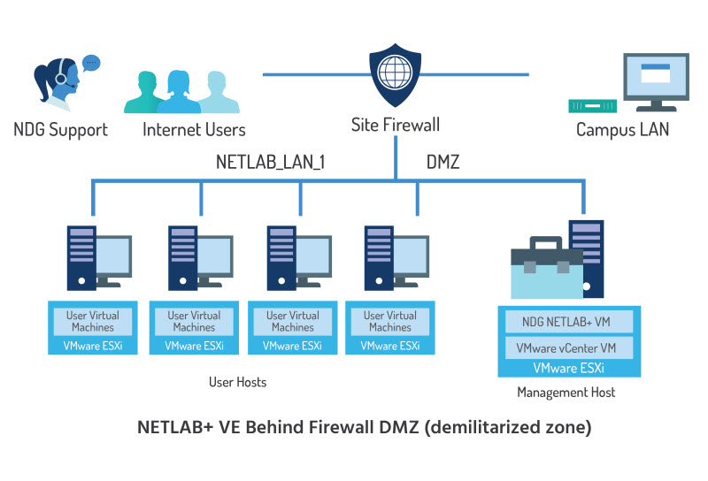 NDG NETLAB+ VE System Requirements