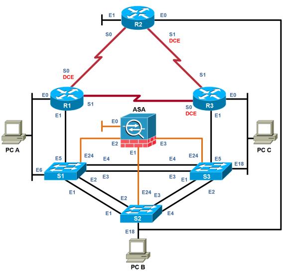 NDG NETLAB+ Cisco Networking Academy Content - Multi Purpose