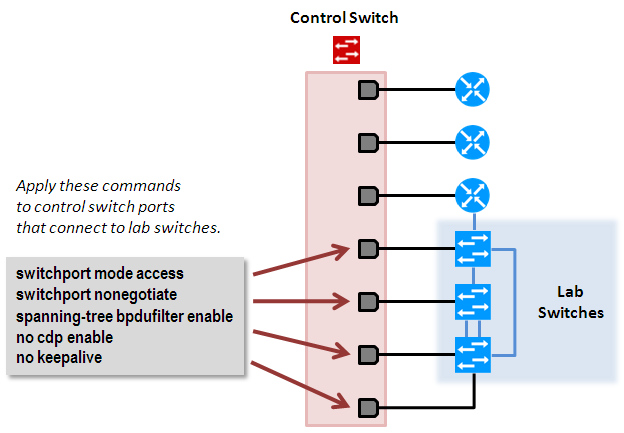 Switch Configuration Commands