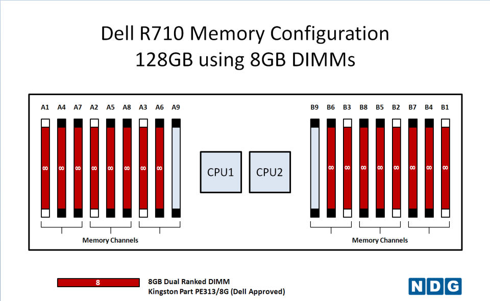 ndg netlab recommended memory configurations for dell r710 rh netdevgroup com dell r710 memory guide dell r710 ram configuration guide