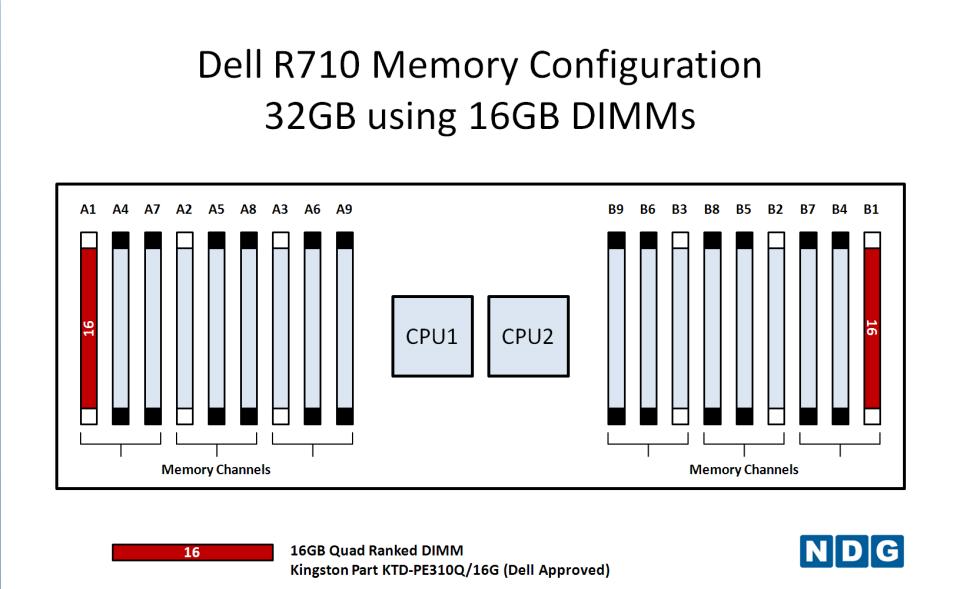 Dell r610 memory configuration guide