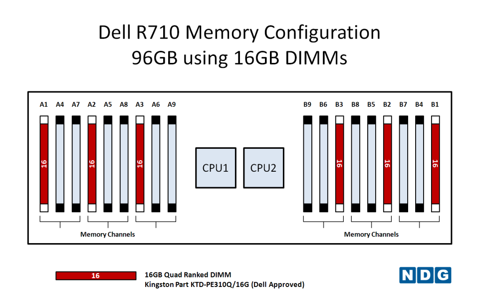NDG NETLAB+ - Recommended Memory Configurations for Dell R710
